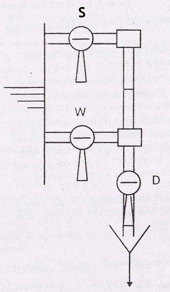 diagram of a gauge glass blow through boiler gauge glass on ships a diagram of a cochlea spiral organ region of