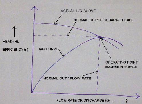 centrifugal_pump_characteristics_curvescentrifugal_pump_characteristics_curves