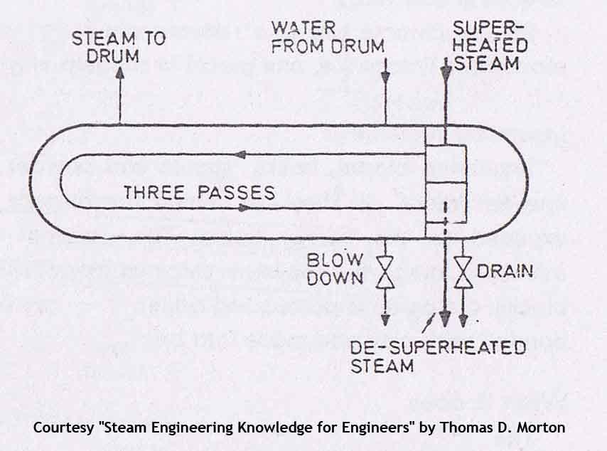 Desuperheaters in Boilers onboard Ships