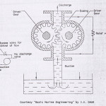 Gear Pumps – Rotary Positive Displacement Pumps