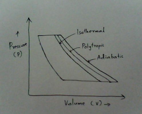 isothermal_adiabatic_polytropic_compression