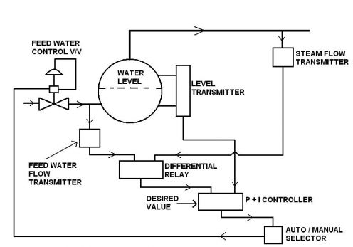 Boiler Water Level Control Archives Marine Engineering