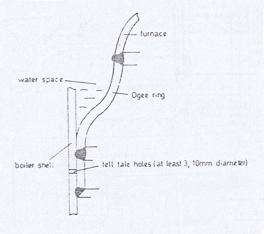 What Is Ogee Ring Fitted On Boiler In Ships