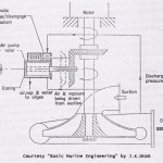 Self Priming Unit for Centrifugal Pumps