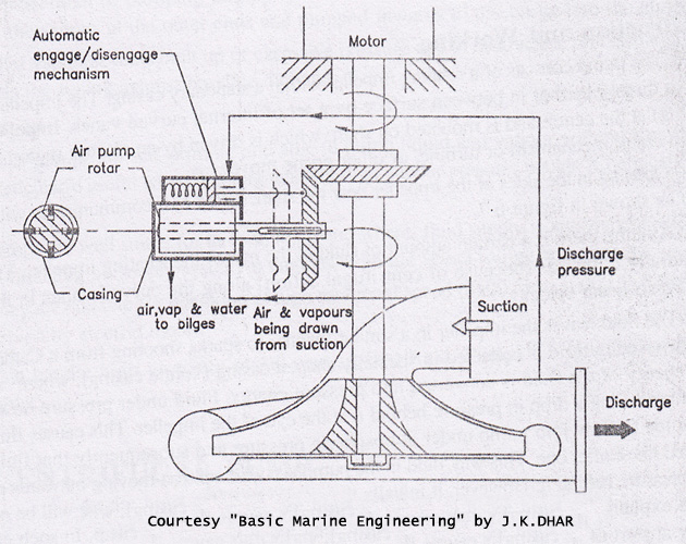 self_priming_centrifugal_pump