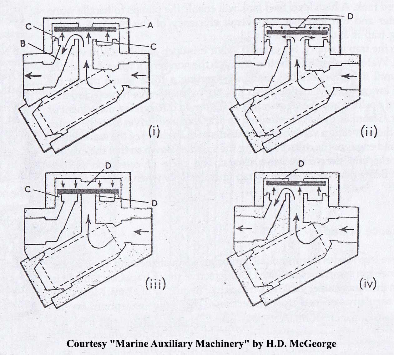 Thermodynamic Steam Trap on Ships