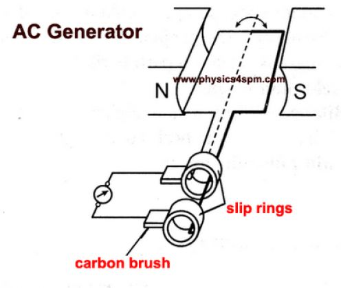 Ac Generator on alternator and ac motor diagram