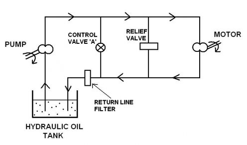 Hydraulics on simple schematic diagrams circuits