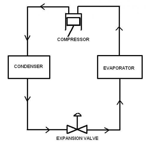 A SIMPLE VAPOUR COMPRESSION CYCLE