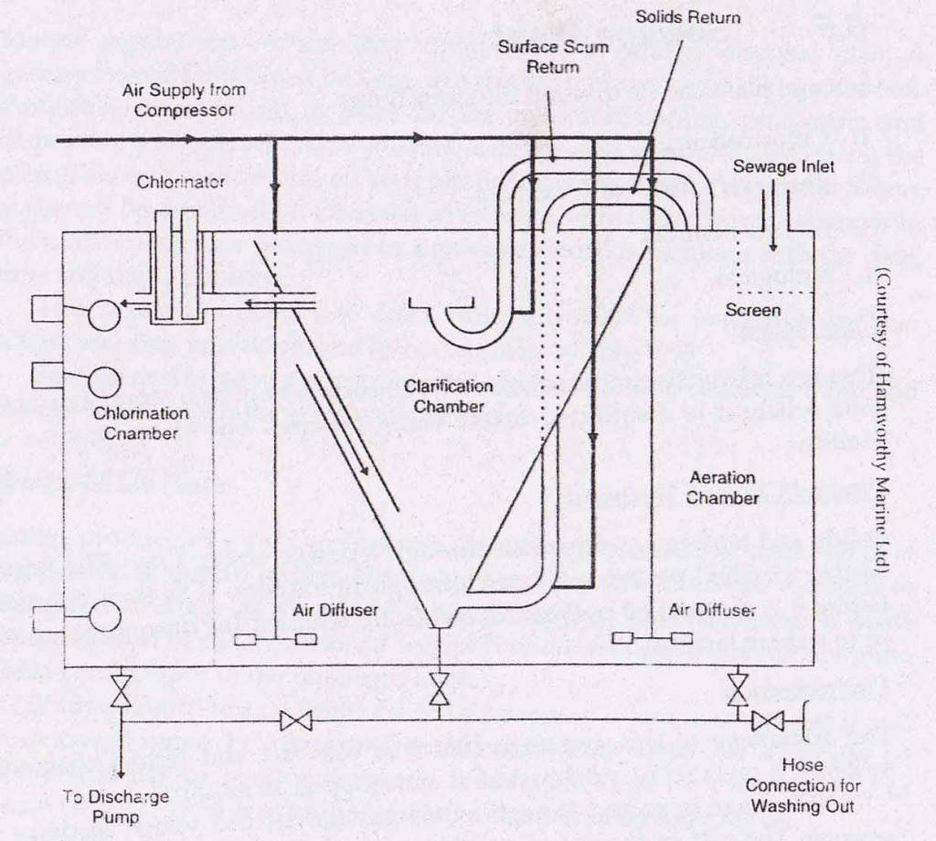 Gas treatment stp study