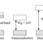 Conductors, Semiconductors and Dielectrics