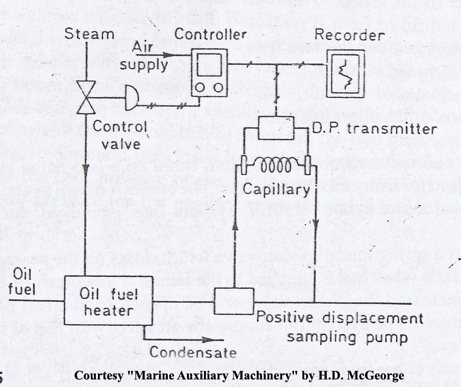 fuel oil viscosity controller working principle