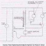 Electrical Salinometer Working Principle
