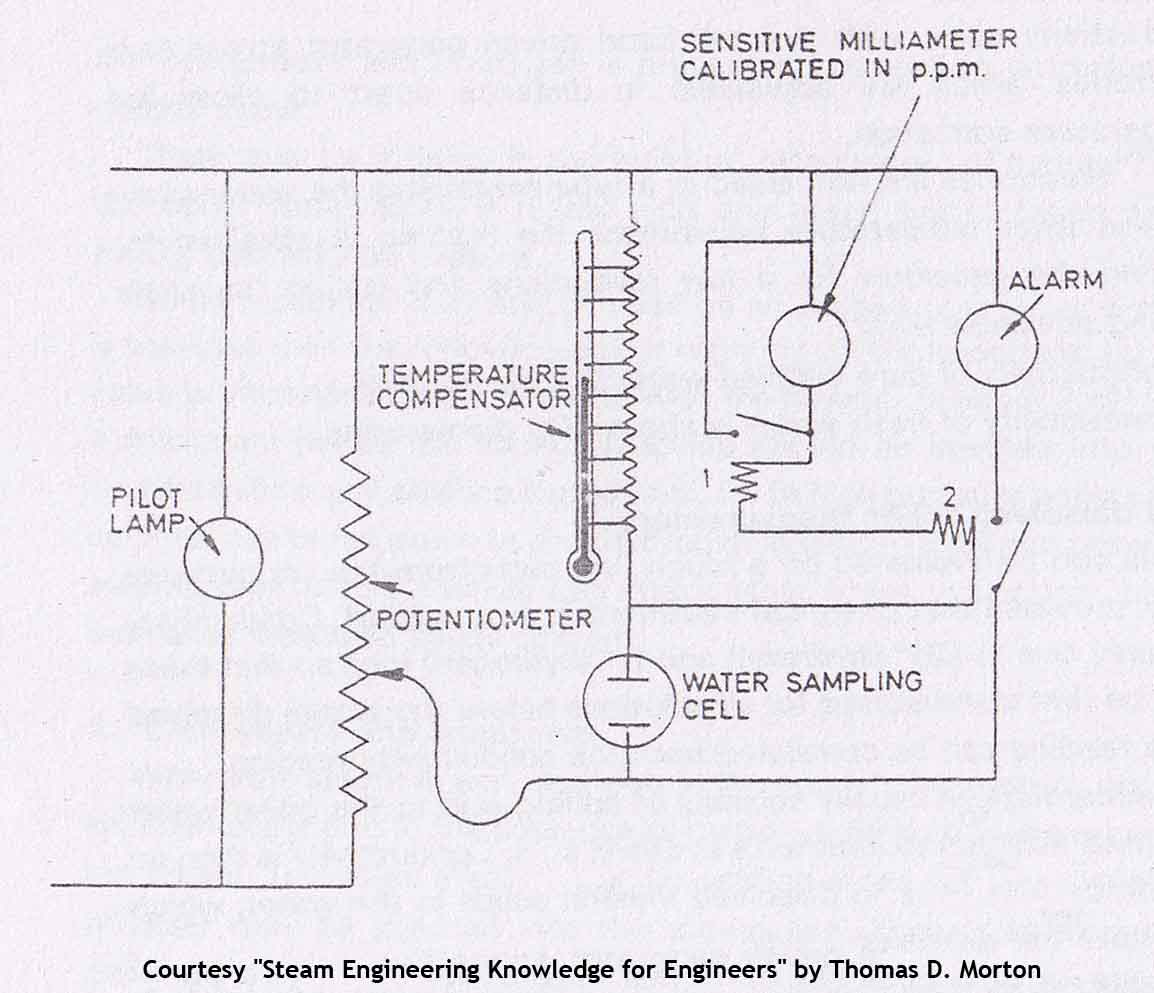 Electrical Salinometer Working Principle