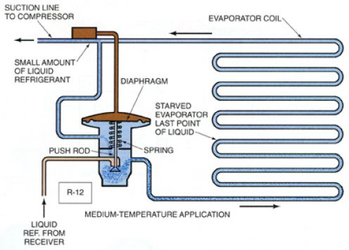 FIGURE SHOWS EXPANSION VALVE & EVAPORATOR COIL