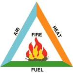 Theory of Fire – Fire Fighting on Ships