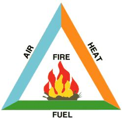 fire_triangle