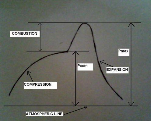 indicator diagrams marine engineering study materials indicator diagram