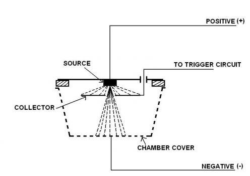 Ionization Smoke Detector Fire Detectors