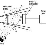 Light Scattering Smoke Detectors – Fire Detectors