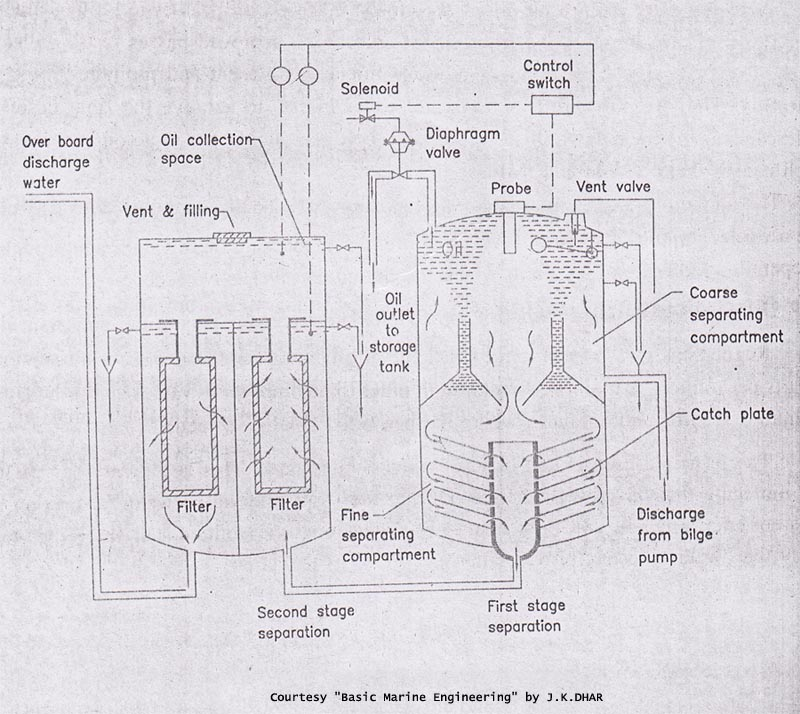 Oily Water Separator Or Bilge Oil Separator