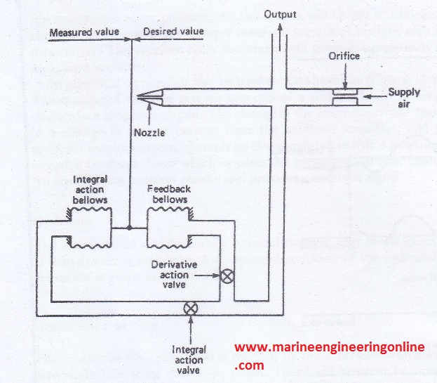basic principles of pid controllers boiler pid controller wiring diagram ssr and pid diagram