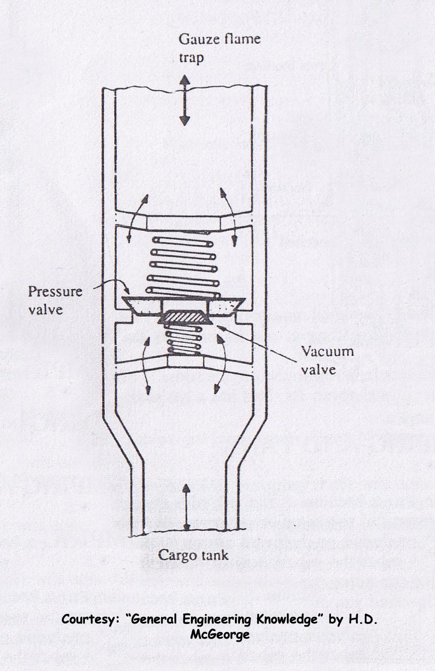 pressure_vacuum_valve