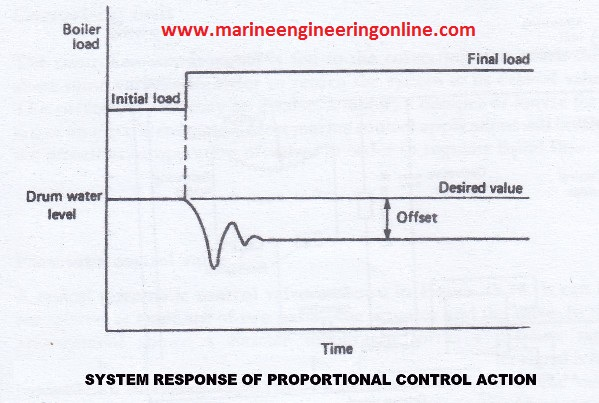 system_response_proportional_control