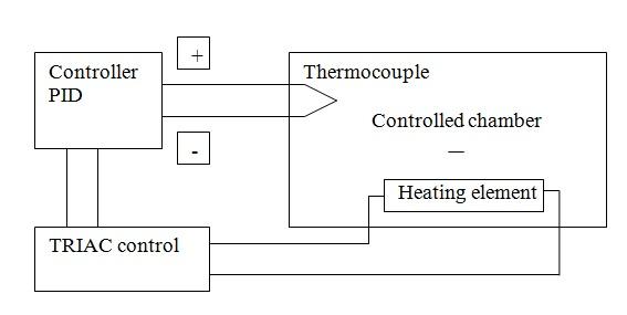 Actual Temperature Control