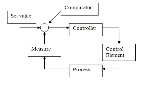 temperature control block diagram
