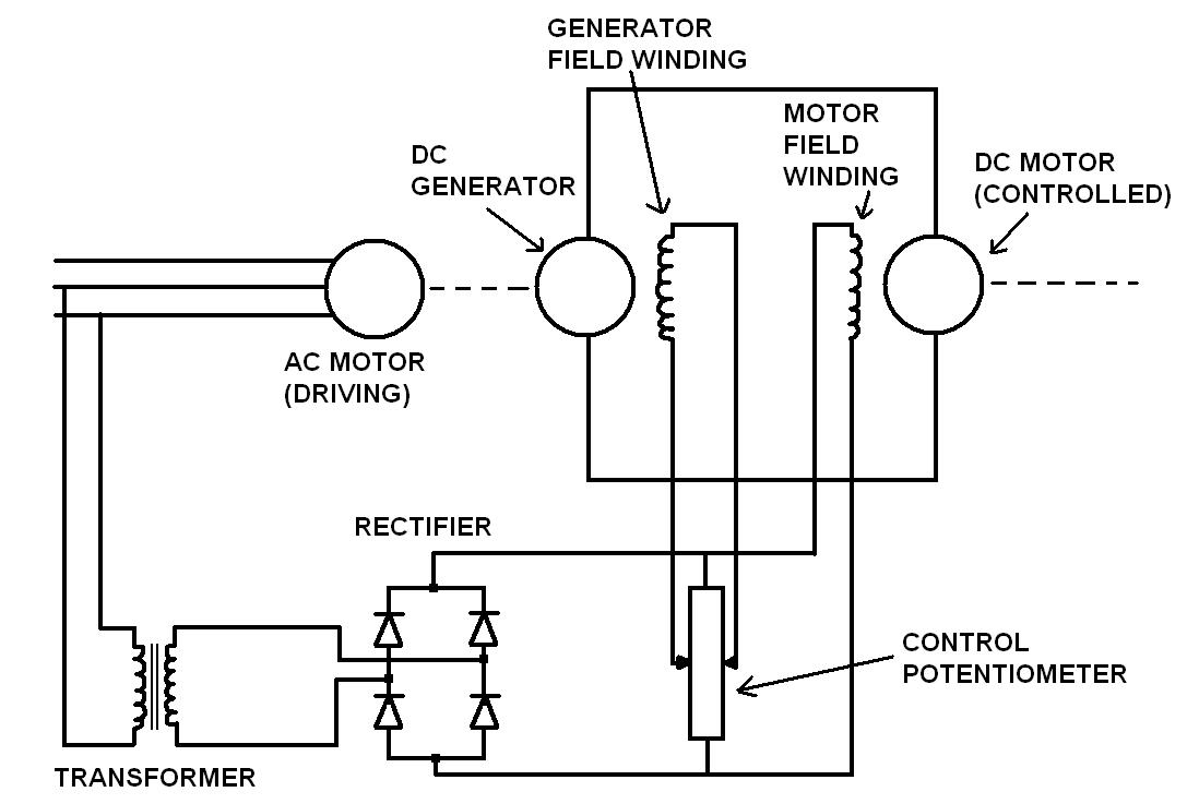 ward leonard speed control system for a dc motor