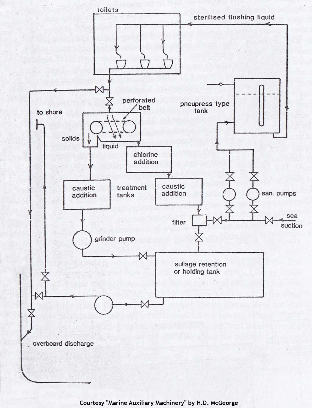Septic System Wiring Diagram Guide And Troubleshooting Of Effluent Pump Grinder Get Free Image About Tank