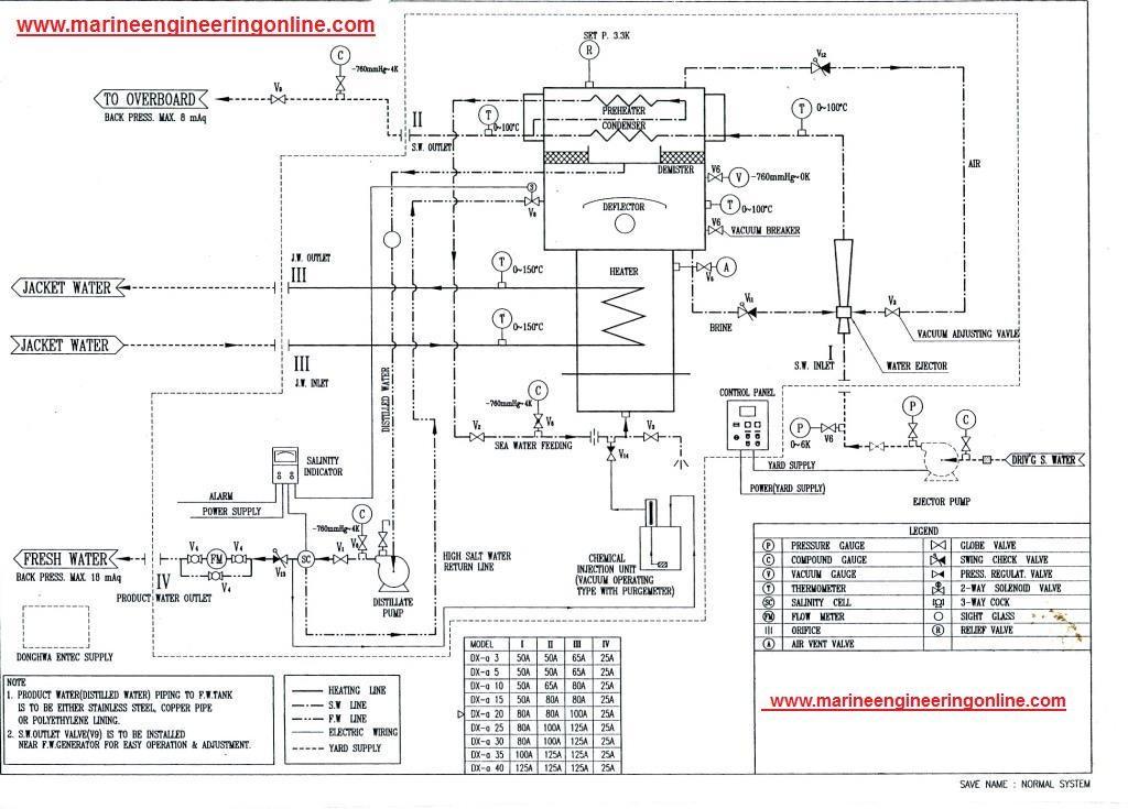 Freshwater Generator Detail Line Diagram