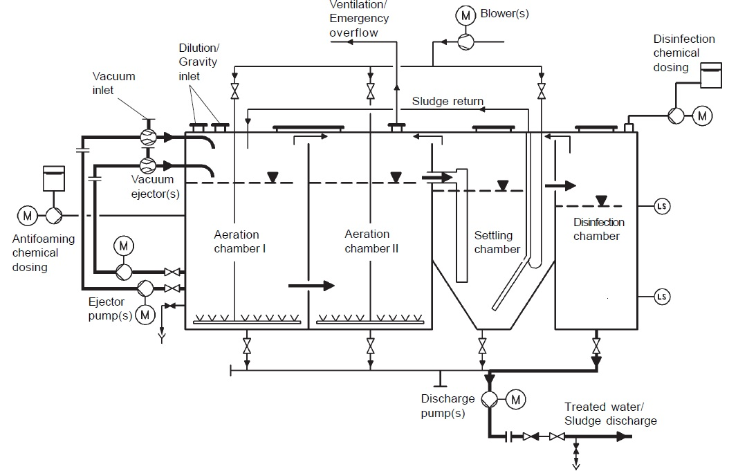 Biological Vacuum Sewage Treatment Plant On Ships on gravity septic system diagram