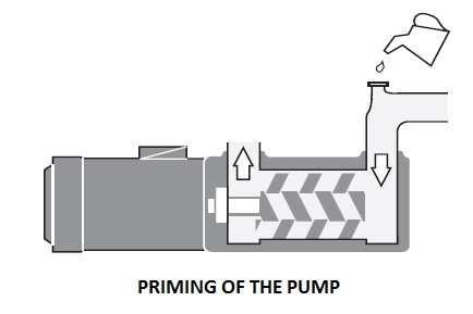 Starting, Running and Maintenance of Screw Pumps on Ships