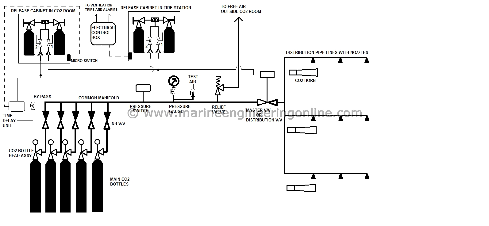 co2 flooding system line diagram