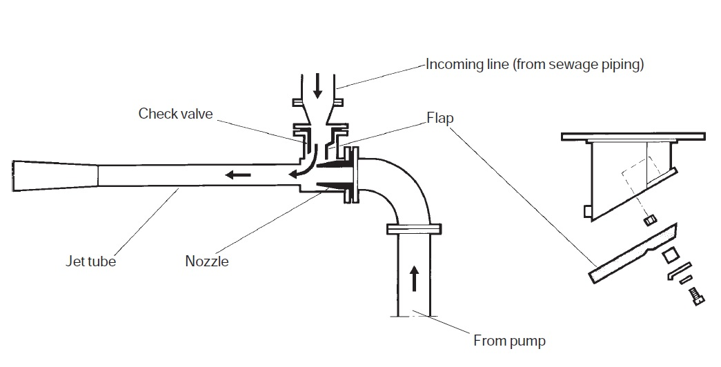 air ejector of vacuum sewage treatment plant
