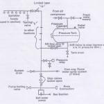 Automatic Water Sprinkler System – Marine Engineering