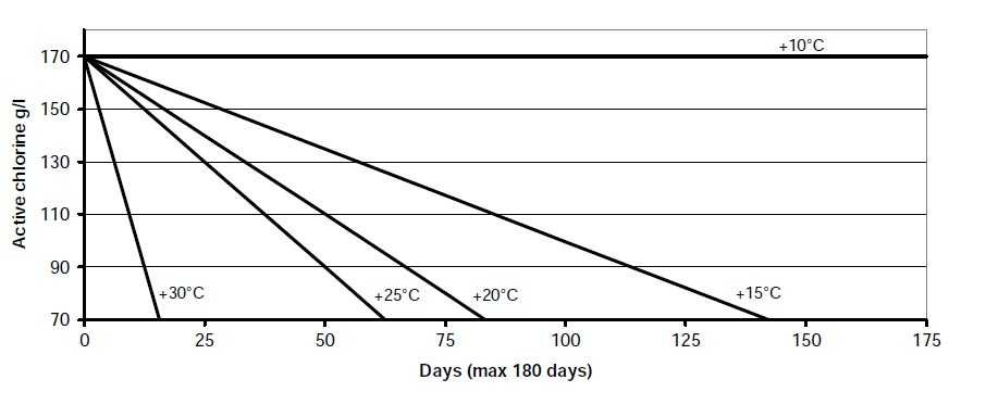 chlorin storage time and temperature chart