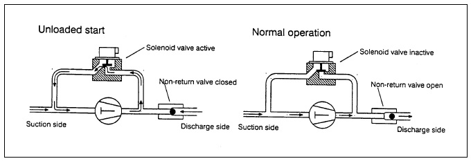Capacity Control or Regulation for Refrigeration Compressor on Ships