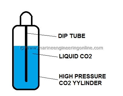 purpose of dip tube in co2 fire extinguisher