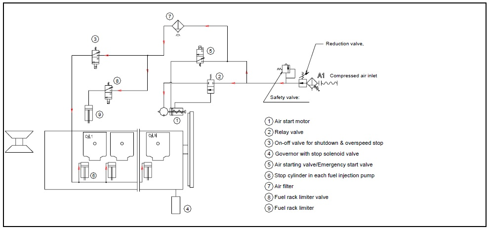 air-motor-starting-system-for-auxiliary-engines Wiring Diagram For Three Wire Alternator on