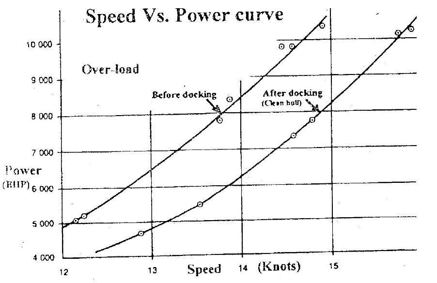 Diesel Power Comparison Autos Post