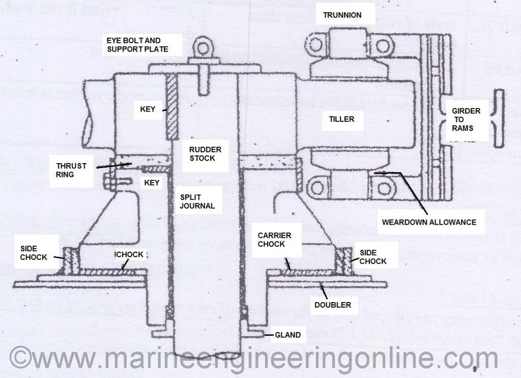 marine steering gear diagram