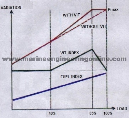 variable injection timing or vit in fuel pumps