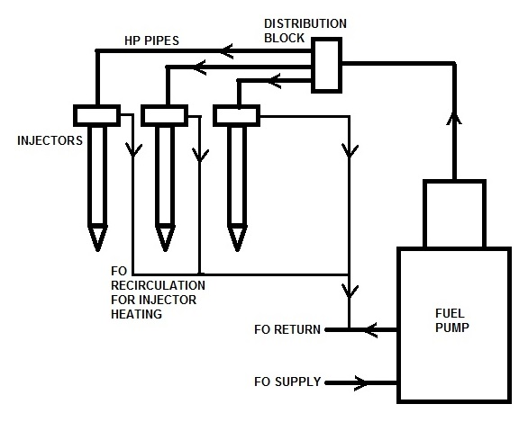 fuel injection arrangement on large two stroke engines