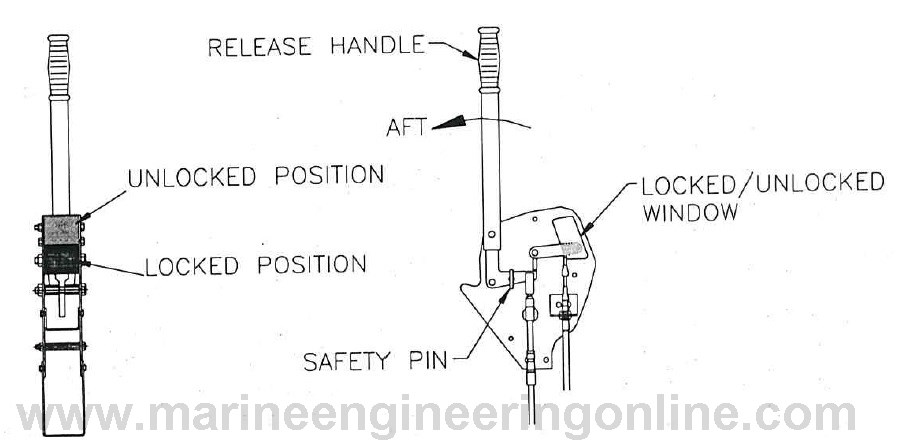 Coxswain's Release Handle Assembly
