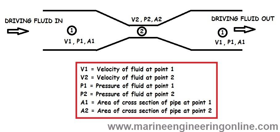 venturi diagram eductor principle  operation and maintenance on ships  eductor principle  operation and